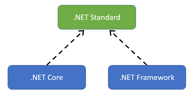 .NET Standard is an interface