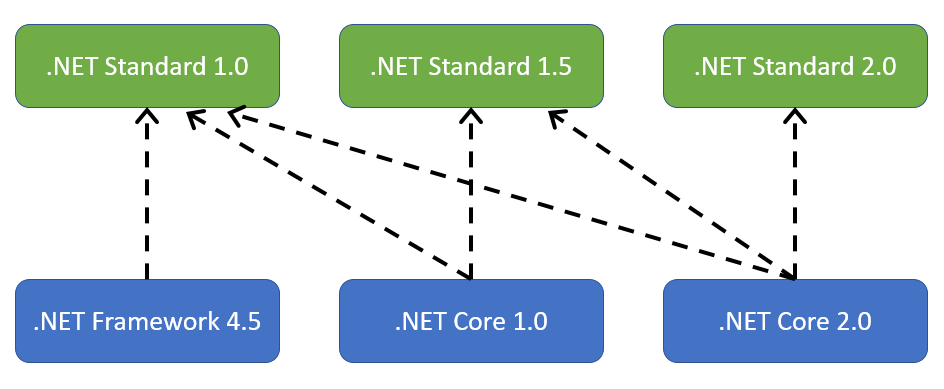 Implementations of .NET Standard