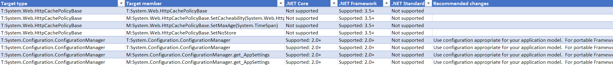 Upgrading to  NET Core and  NET Standard Made Easy